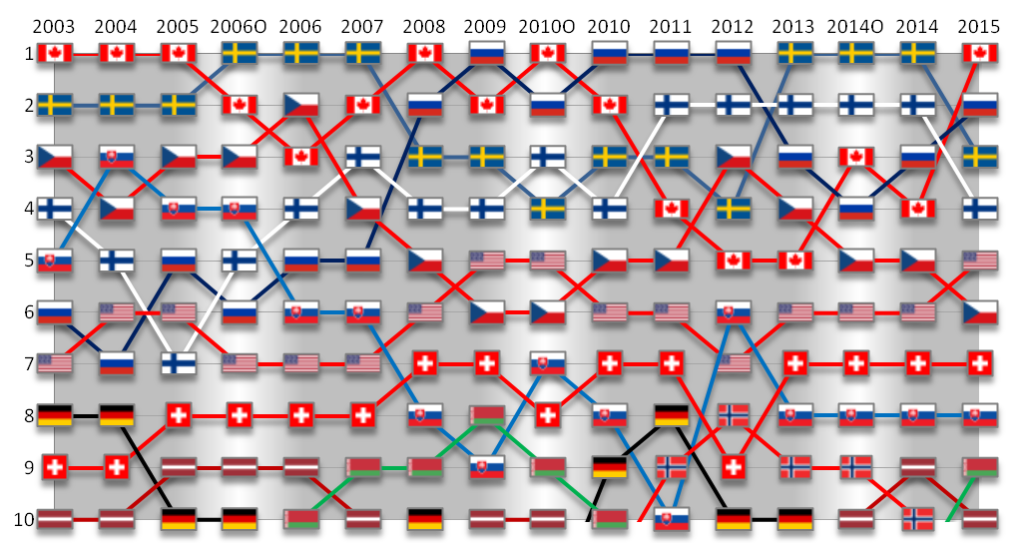 IIHF_World_Ice_Hockey_Ranking_between_2003_and_2014